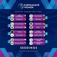 FIBA EuroLeague Women Seedings 2021-22
